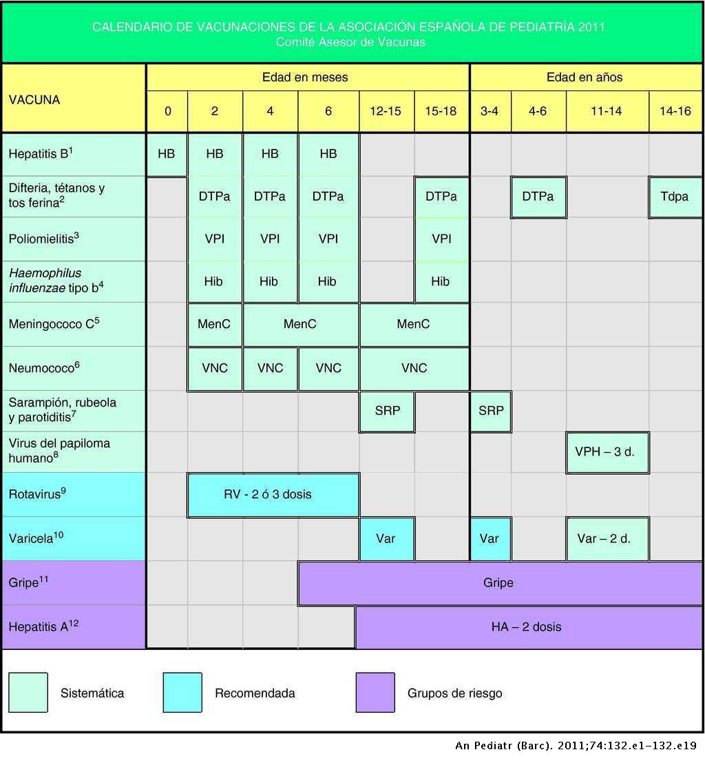 Calendario 2011 Espana.Calendario De Vacunaciones De La Asociacion Espanola De Pediatria