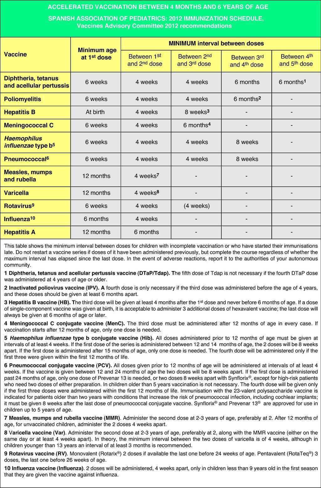 immunization schedule of the spanish association of pediatrics: 2012