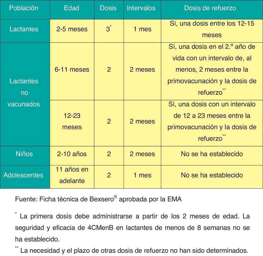 Calendario De Vacunaciones De La Asociacion Espanola De Pediatria