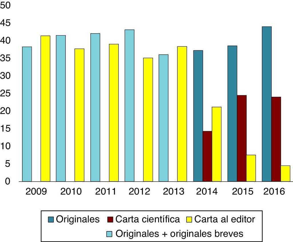 El espacio de los editores: anuario de Anales de Pediatría | Anales ...