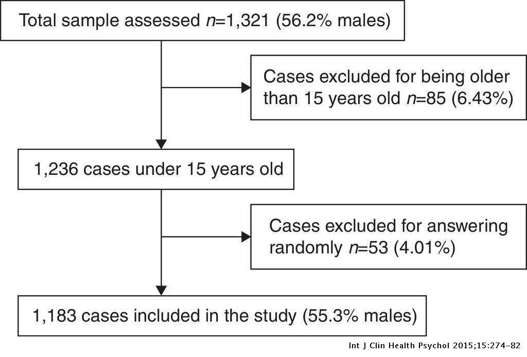 Spanish adaptation and validation of the Barratt Impulsiveness Scale