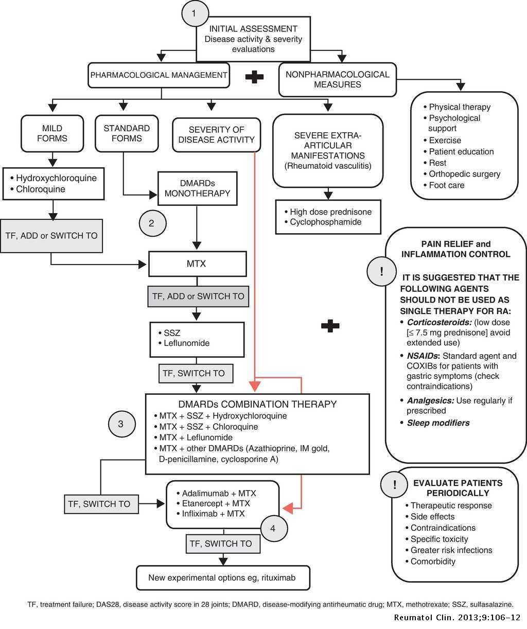 Current therapies in rheumatoid arthritis: A Latin American