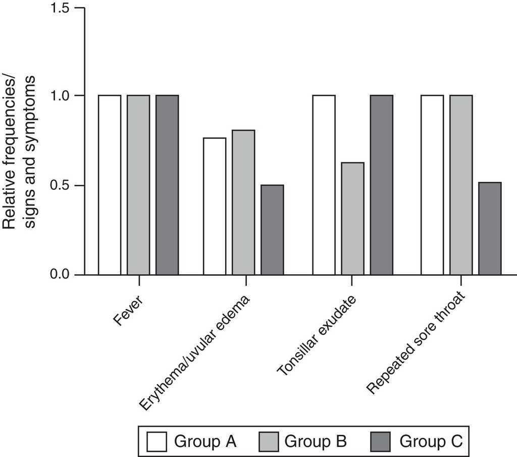 Evaluation Of Cytokines Produced By β-hemolytic