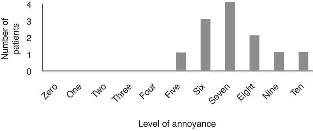 Familial misophonia or selective sound sensitivity