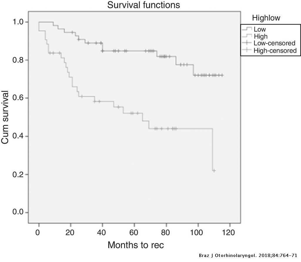 Neutrophil–lymphocyte ratios in the prognostication of