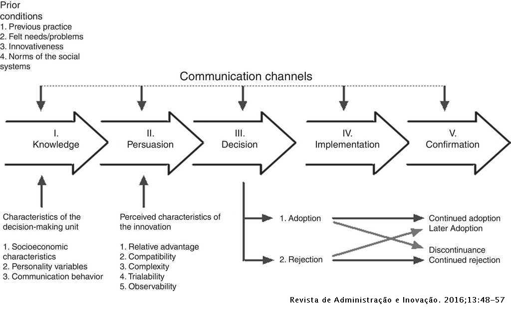Technology adoption in diffusion of innovations perspective