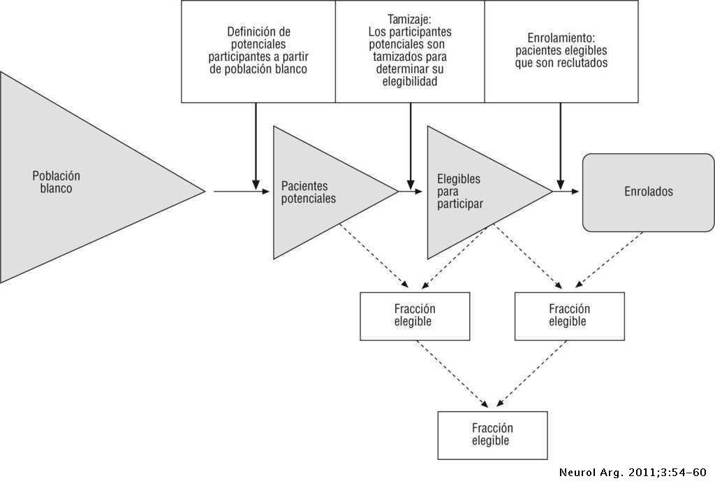 Validez Externa De Los Ensayos Clínicos En Neurología