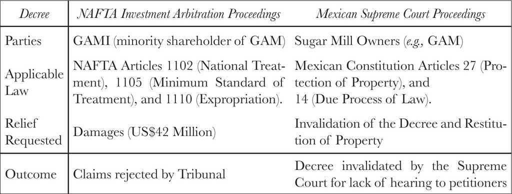 Investor State Tribunals And Constitutional Courts The Mexican