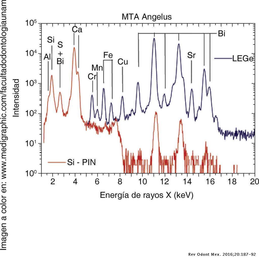 Emisión de Rayos X inducido por partículas