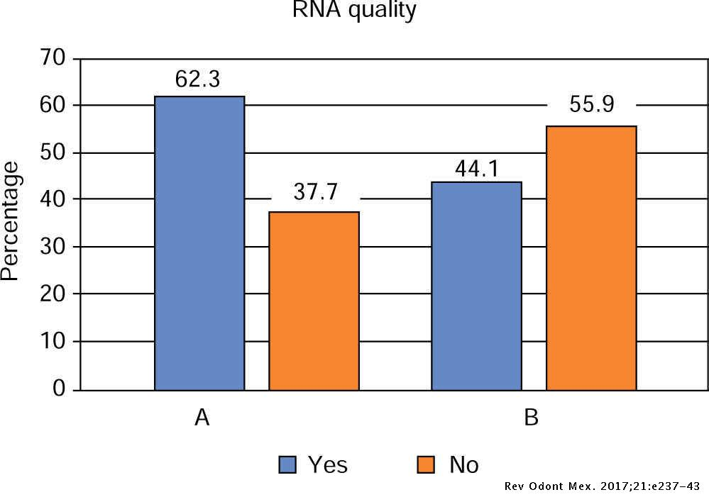 Evaluation Of Two Rna Extraction Methods In Children S Saliva Revista Odontologica Mexicana