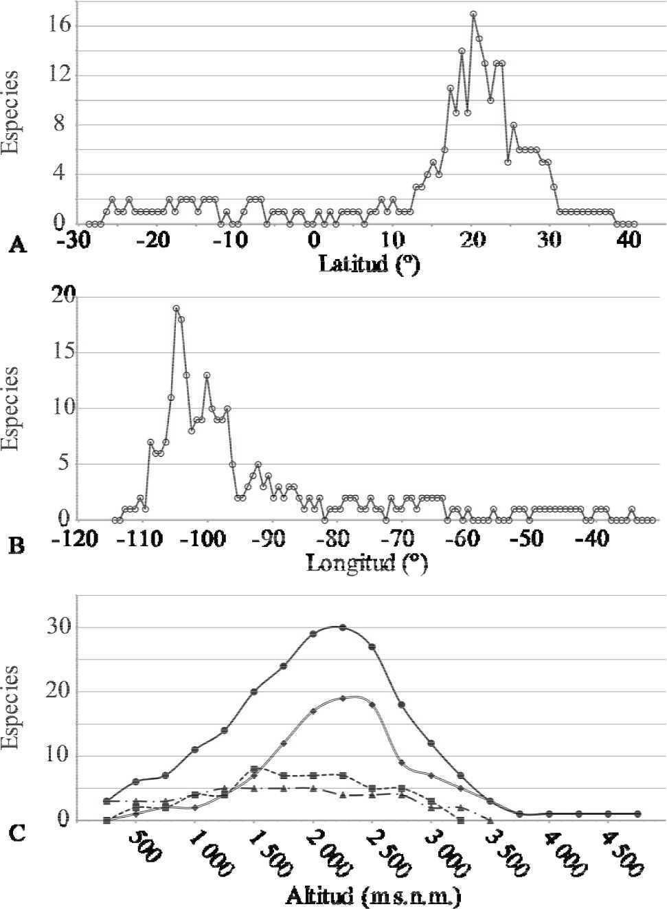 Distribución geográfica y riqueza del género Cosmos (Asteraceae ...