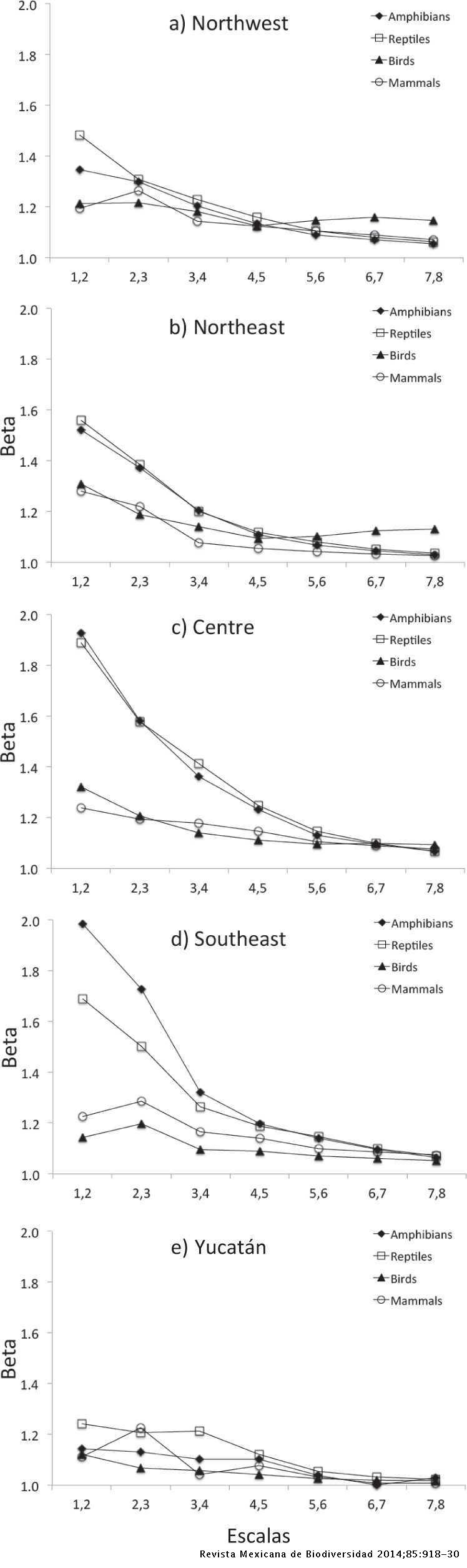 Spatial scale and β-diversity of terrestrial vertebrates in Mexico