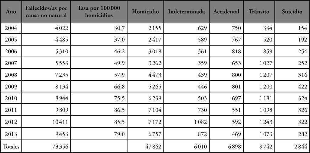 Democracia Política Y Violencia En Honduras 2006 2014