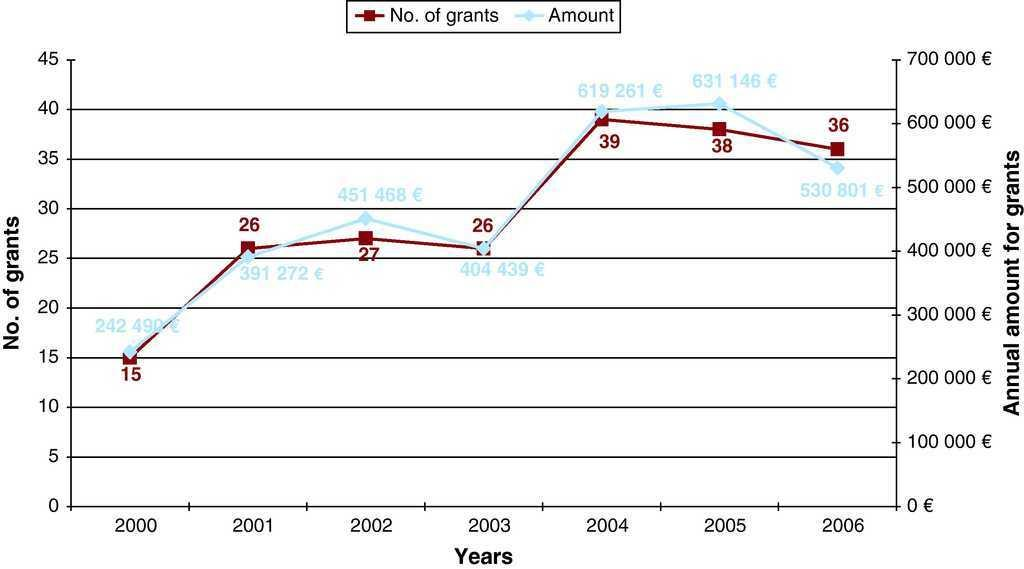 Evolution and Scientific Impact of Research Grants From the Spanish