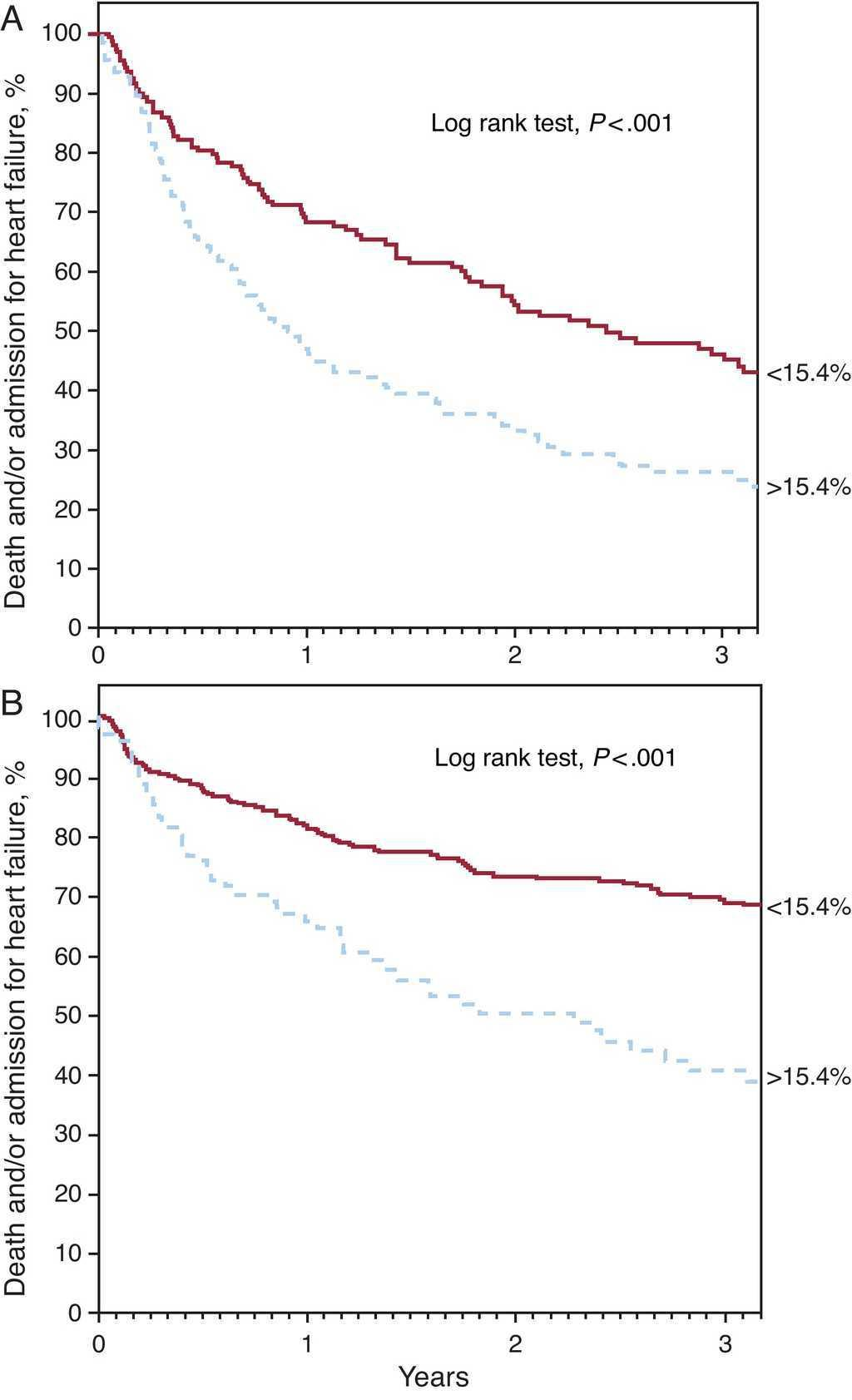 Red Blood Cell Distribution Width Adds Prognostic Value for