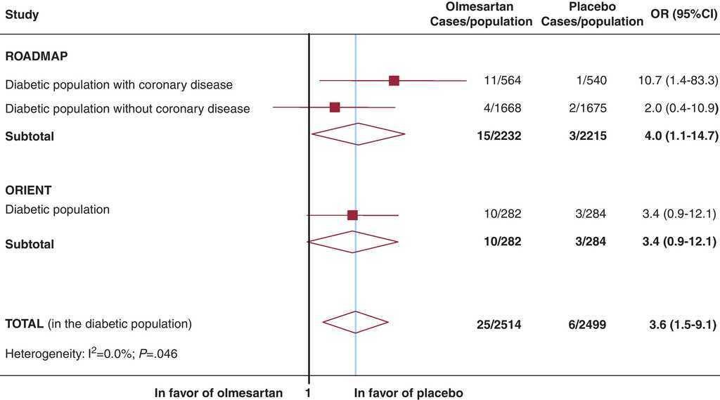 Meta de microalbuminuria diabetes hipertensión