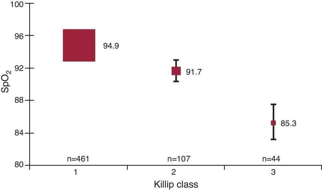 Pulse Oximetry in the Diagnosis of Acute Heart Failure | Revista
