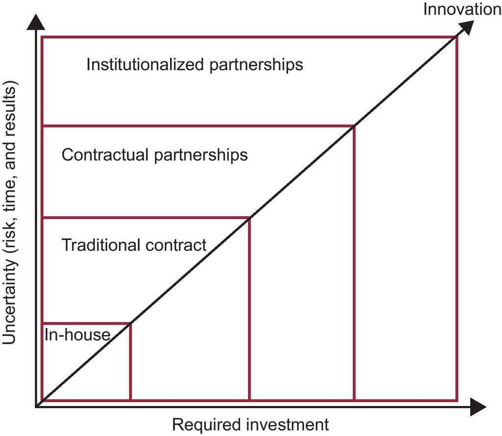 The Creation of Innovation Through Public-private