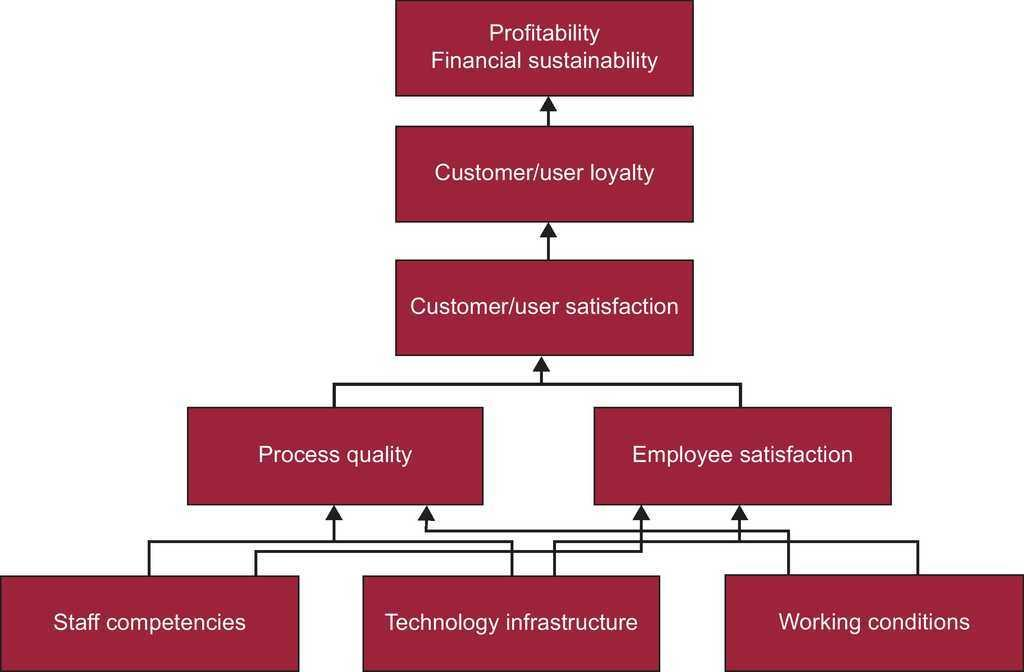 The Balanced Scorecard as a Management Tool for Assessing