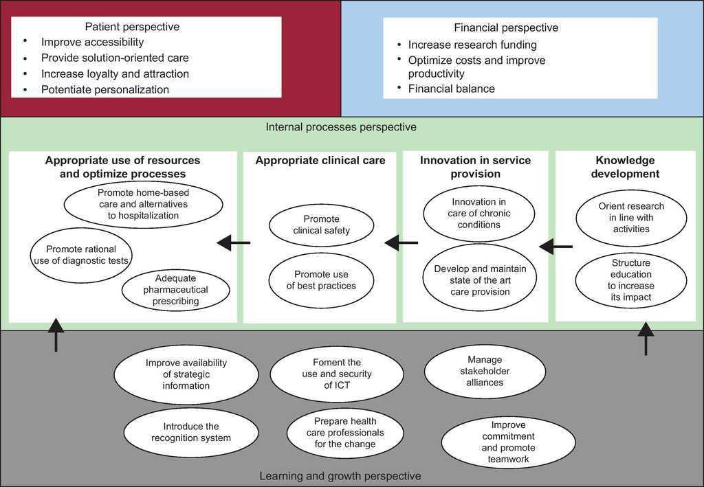 The Balanced Scorecard As A Management Tool For Assessing And Monitoring Strategy Implementation In Health Care Organizations Revista Espanola De Cardiologia English Edition