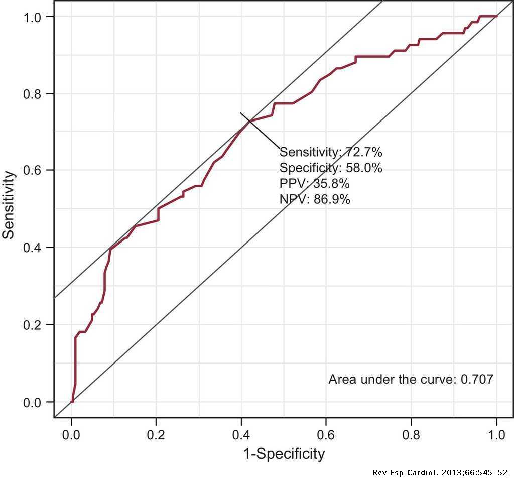 Prevalence of Undiagnosed Atrial Fibrillation and of That