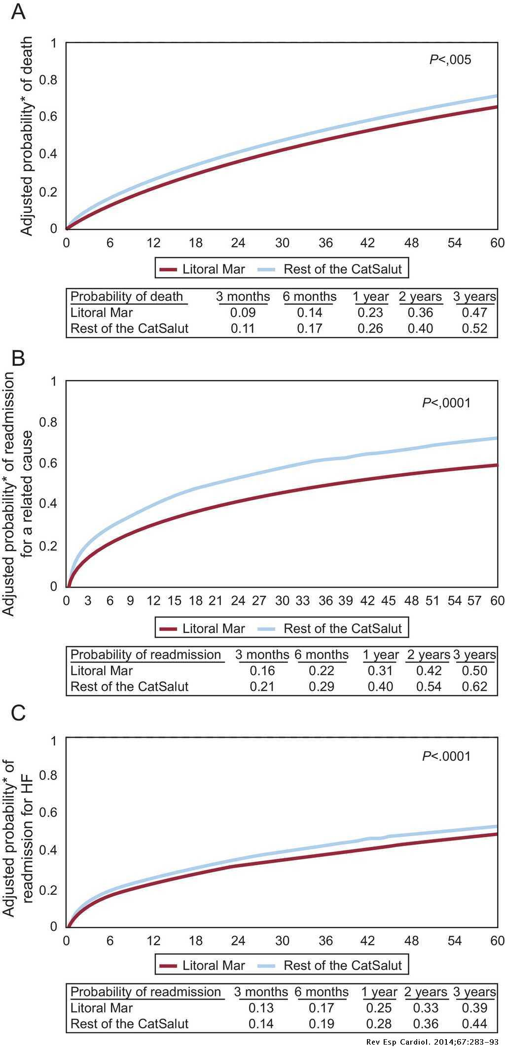 Efficacy Of An Integrated Hospital Primary Care Program For