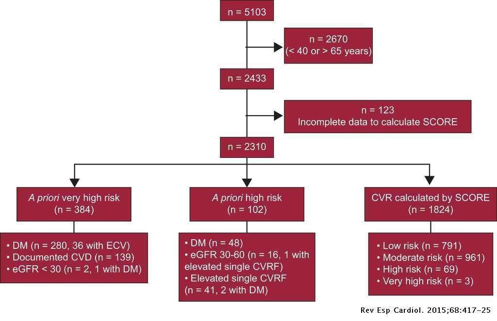 Estimating Cardiovascular Risk in Spain by the European