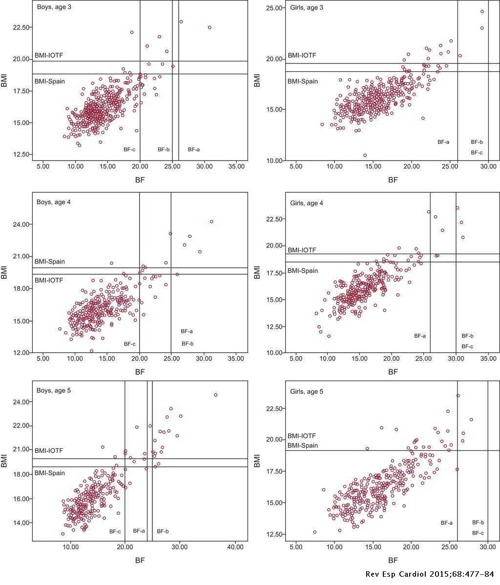 Association Between Anthropometry and High Blood Pressure in