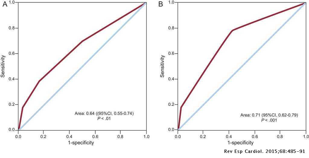 The CHADS2 Score to Predict Stroke Risk in the Absence of Atrial