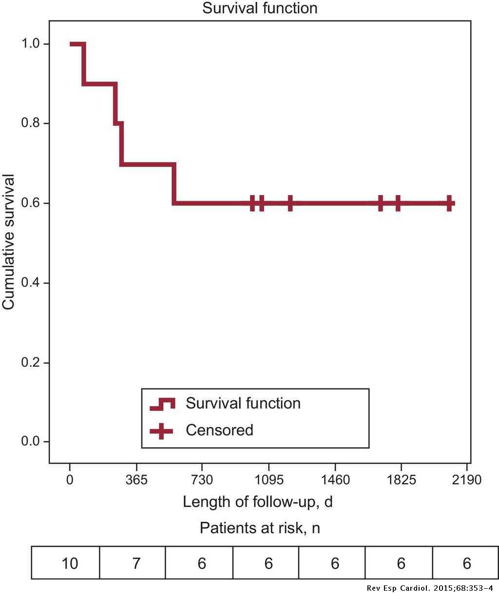 Long-term Outcome of Cirrhotic Patients With Severe Aortic Stenosis