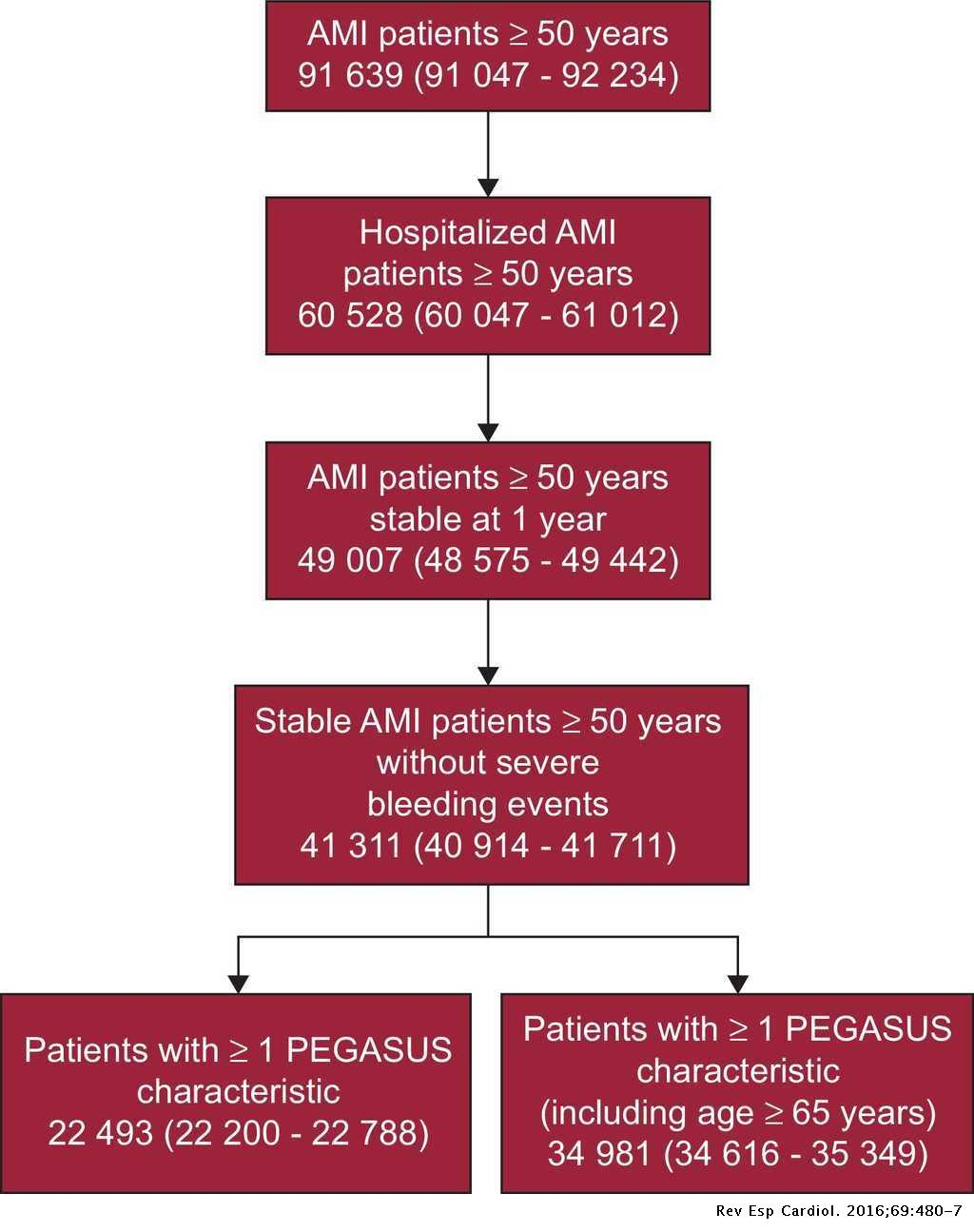 Prevalence and Prognosis of High-risk Myocardial Infarction Patient