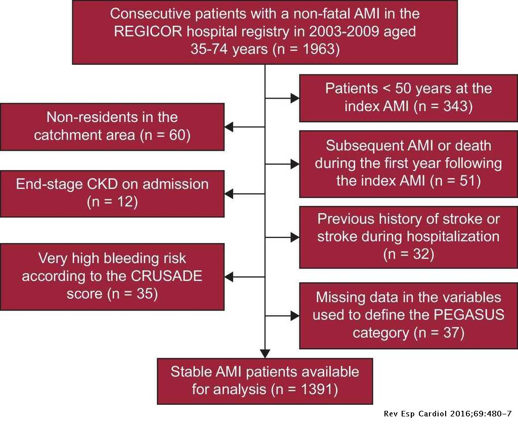 Prevalence and Prognosis of High-risk Myocardial Infarction