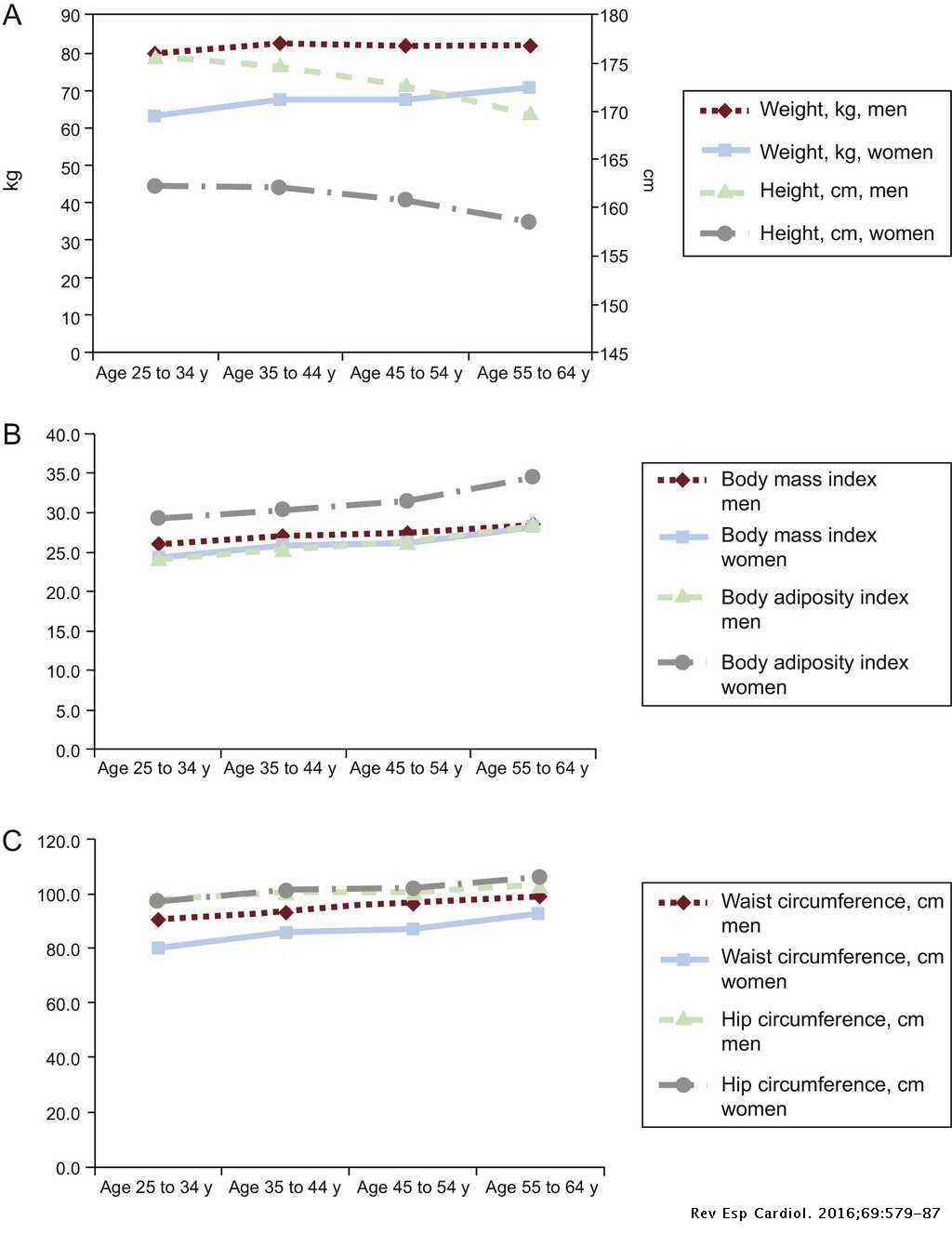 Prevalence of General Obesity and Abdominal Obesity in the Spanish