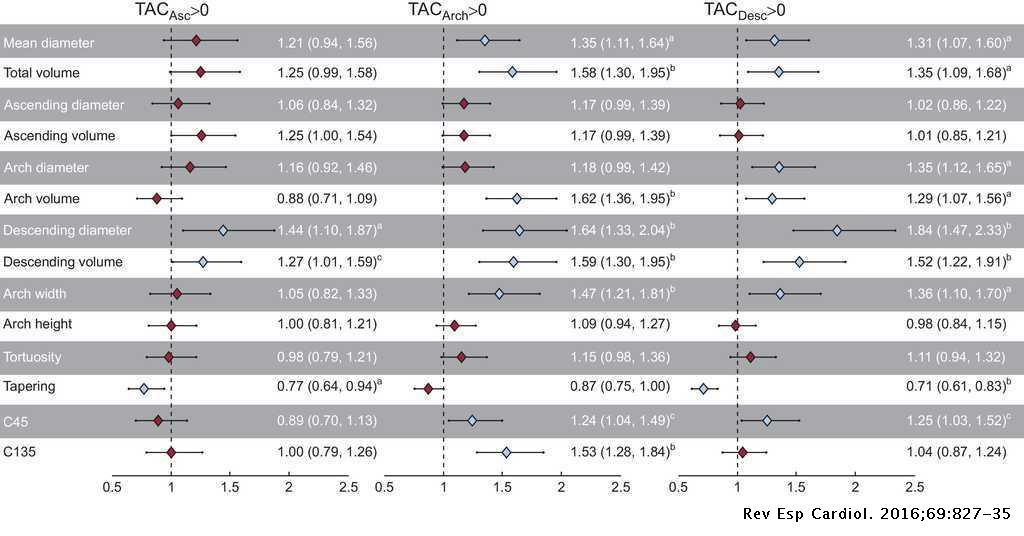 Association Between Thoracic Aorta Calcium and Thoracic