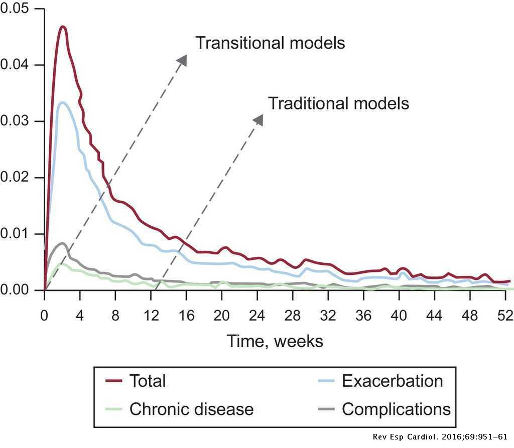 Transitions of Care Between Acute and Chronic Heart Failure