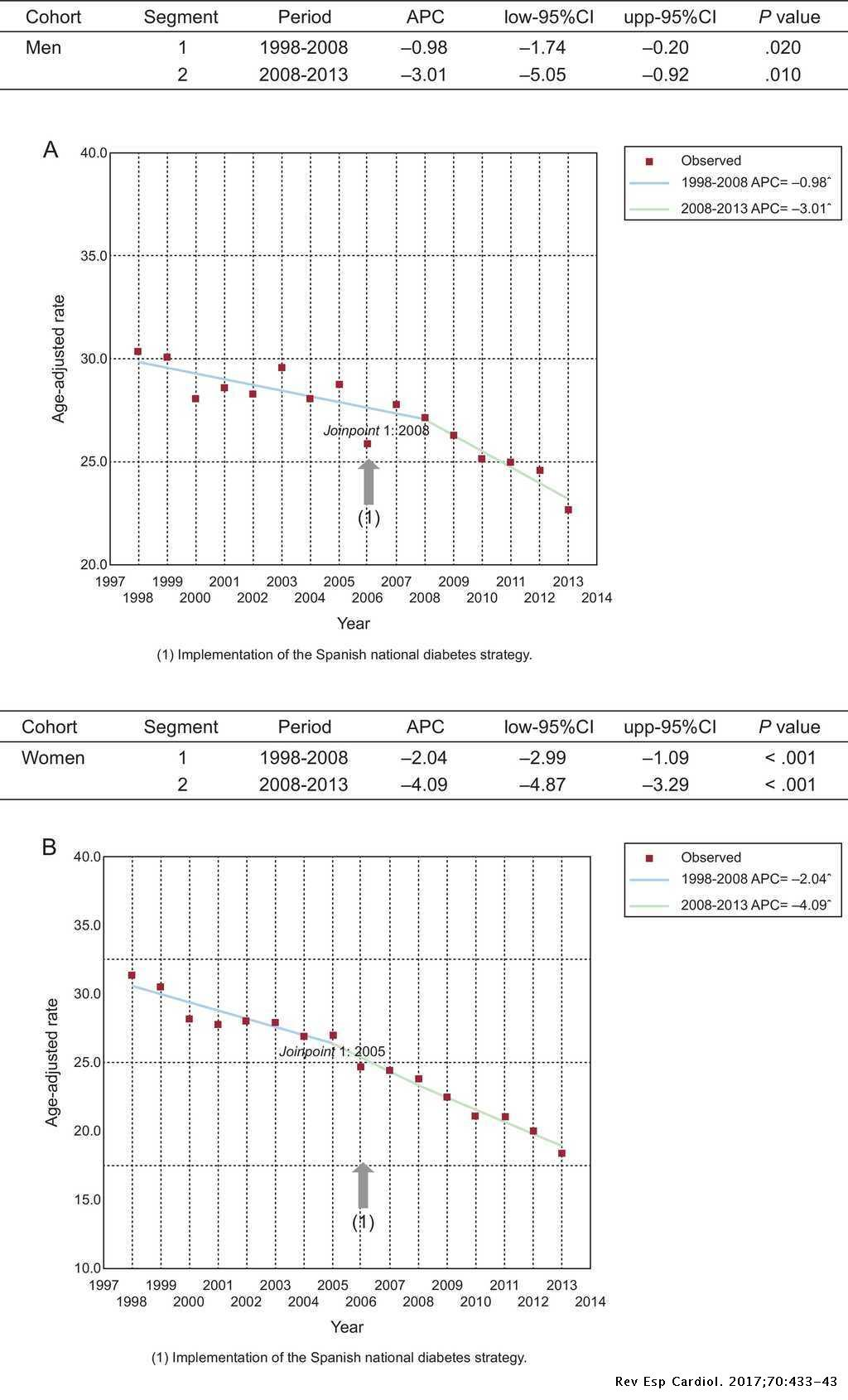 Trends in Mortality From Diabetes Mellitus in Spain: 1998