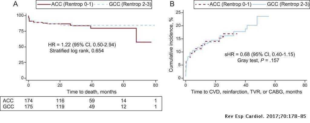 Impact of Coronary Collaterals on Long-term Prognosis in
