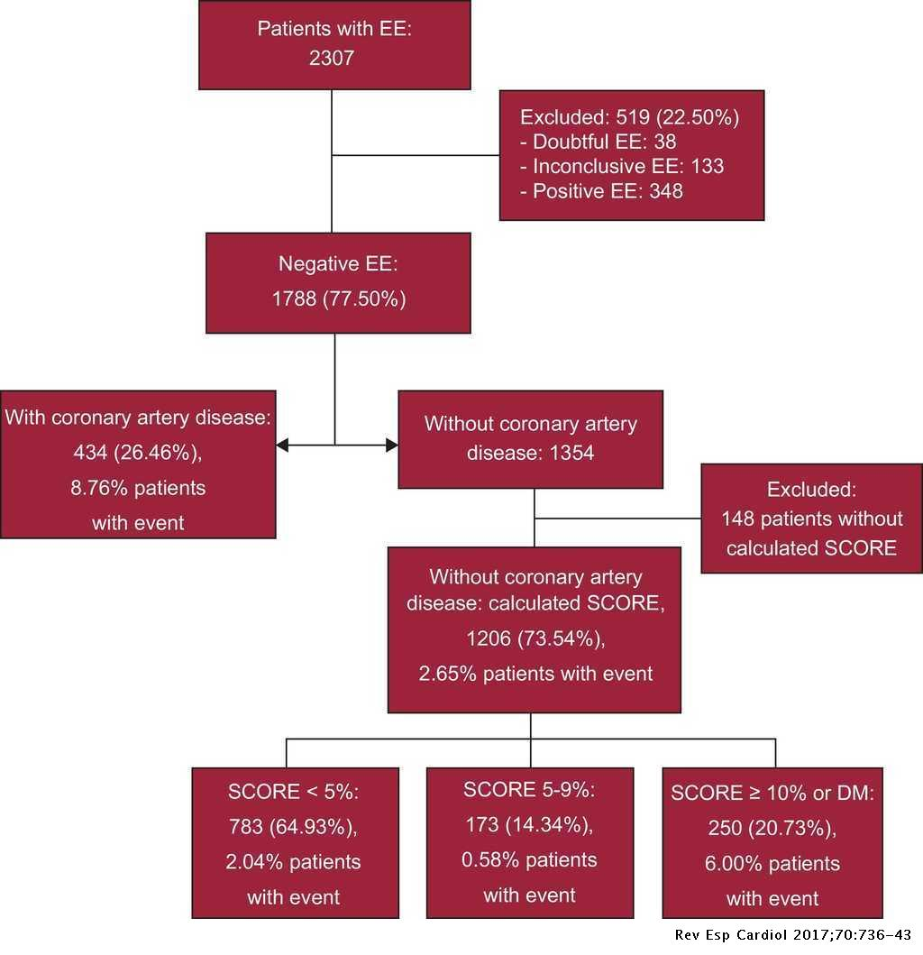 Influence of Cardiovascular Risk in the Prediction and