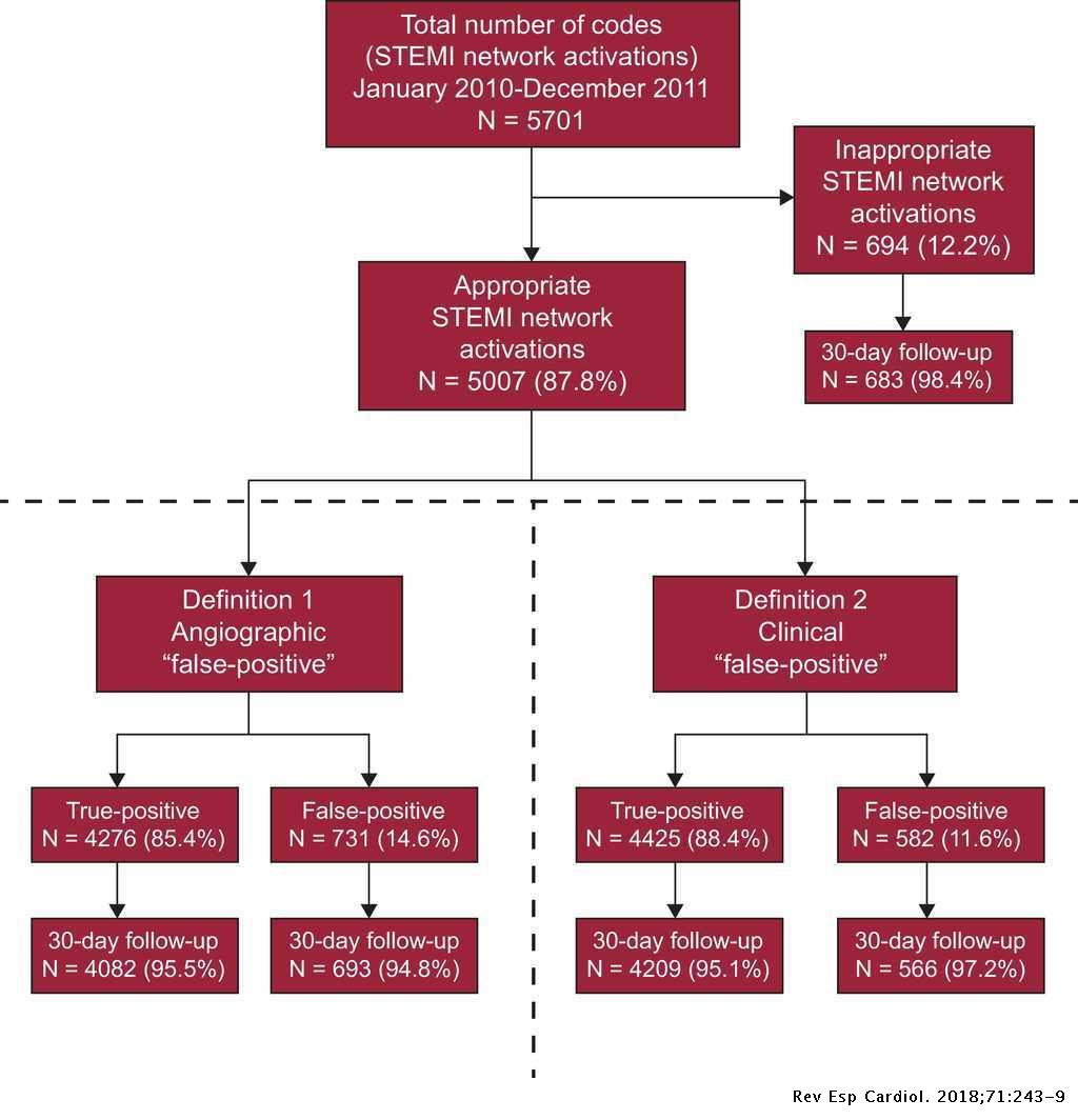 False Positive STEMI Activations in a Regional Network