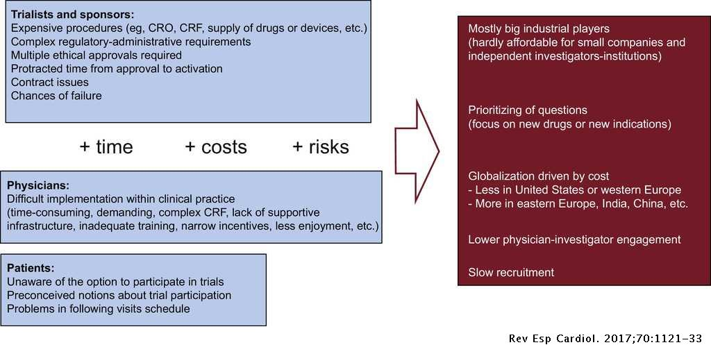 From Nonclinical Research to Clinical Trials and Patient