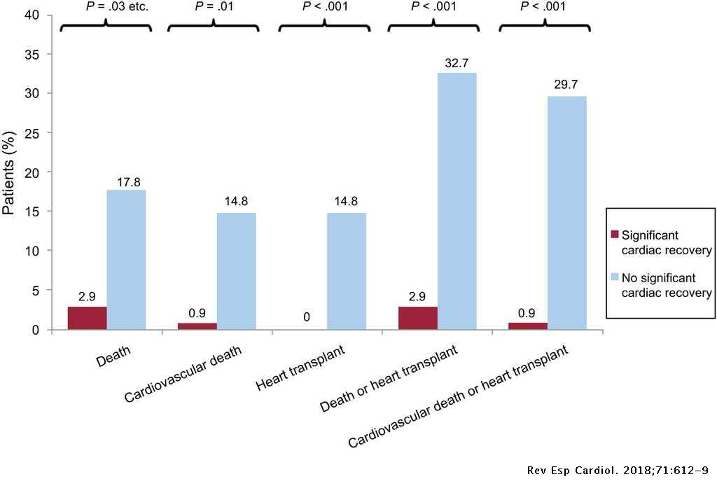Prognostic Impact And Predictors Of Ejection Fraction Recovery In Patients With Alcoholic Cardiomyopathy Revista Espanola De Cardiologia English Edition