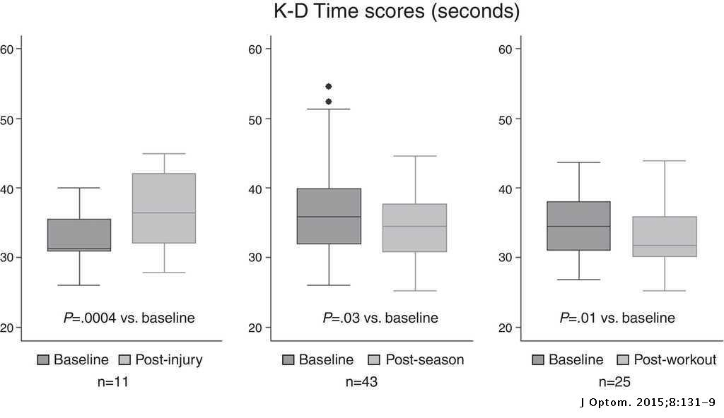 The King–Devick test for sideline concussion screening in