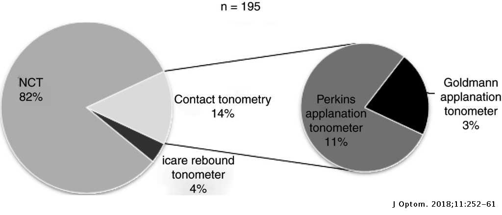 Expanding the traditional role of optometry: Current