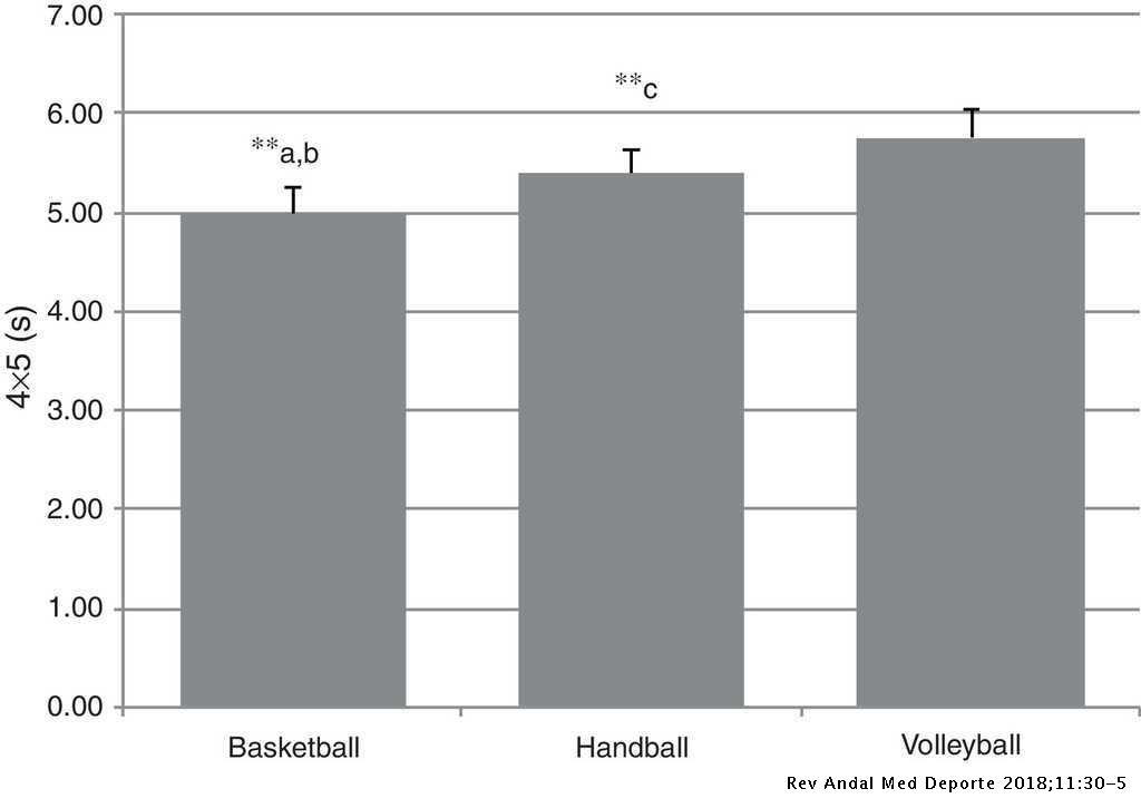 ce68e9e75d Anthropometric and fitness profile of high-level basketball ...