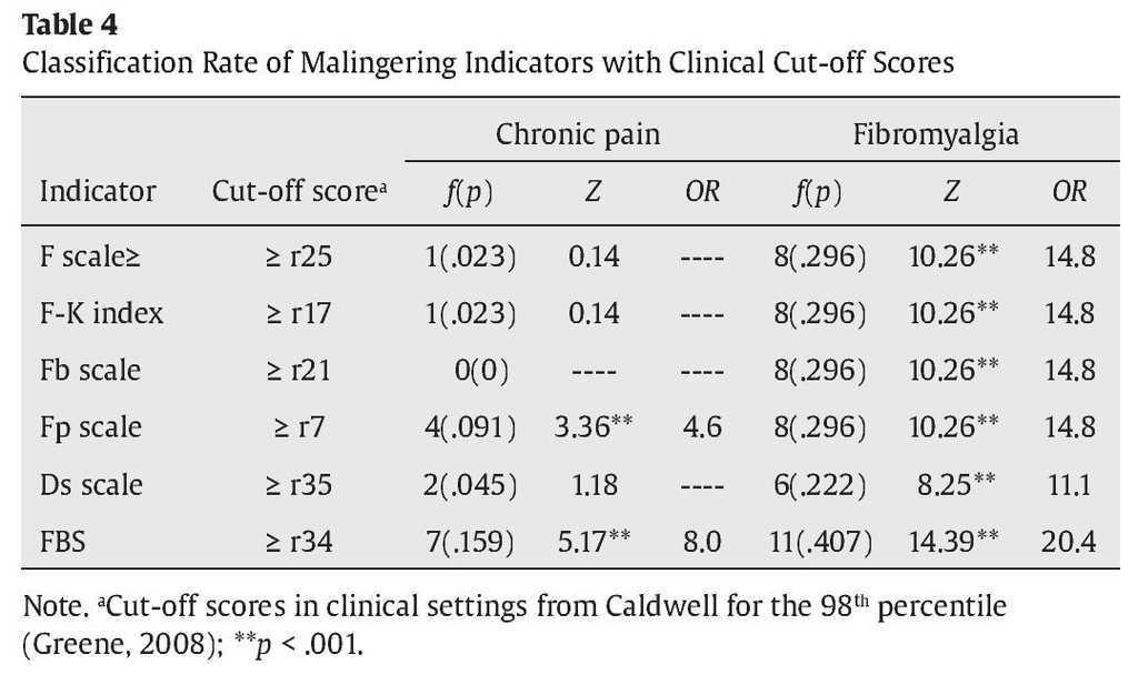 Are patients with chronic pain and fibromyalgia correctly