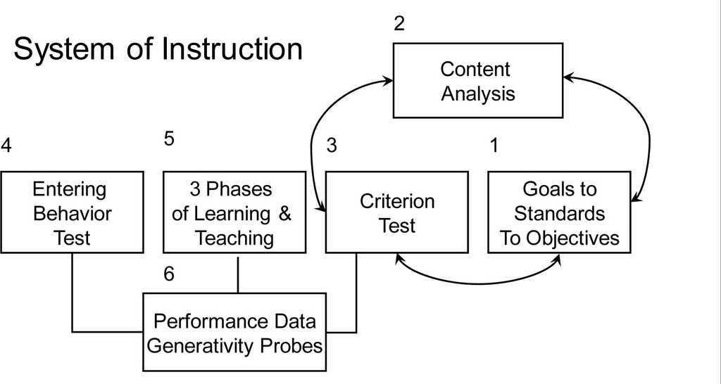 curriculumbased assessment for instructional design using data to individualize instruction the guilford practical intervention in the schools series
