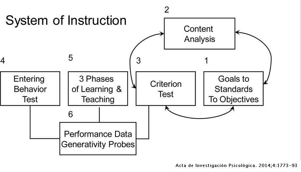 The Sciences of Learning, Instruction, and Assessment as
