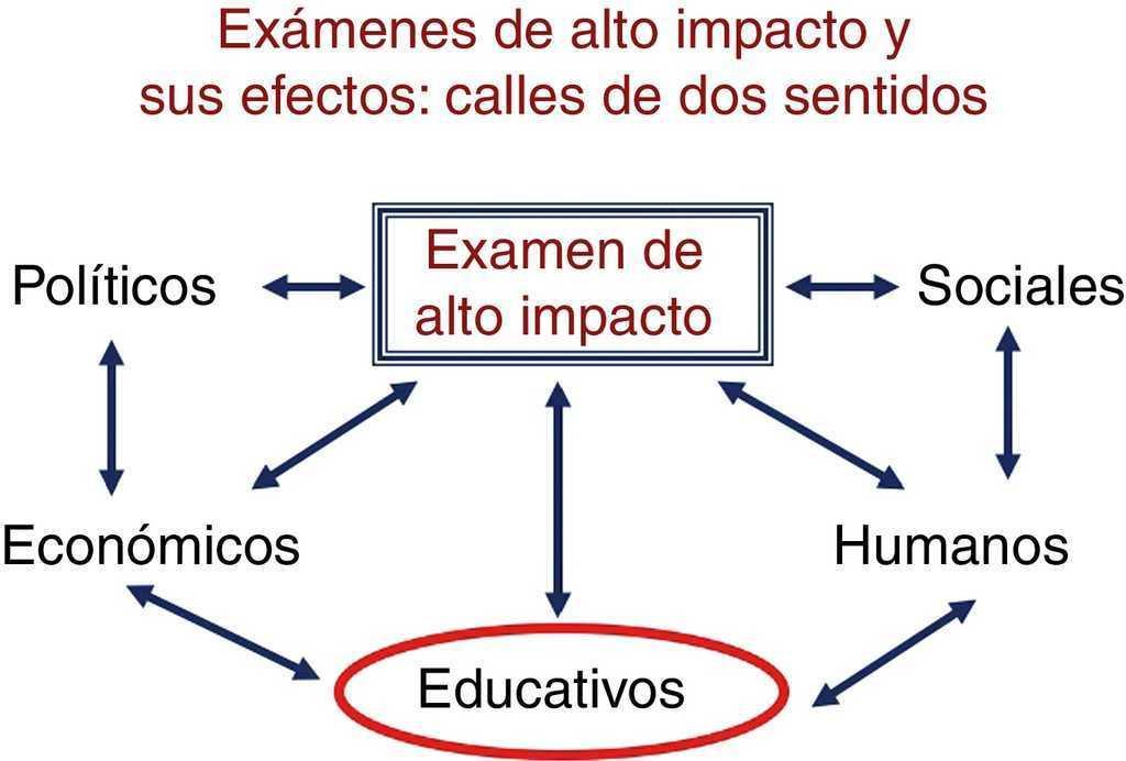 Exámenes de alto impacto: implicaciones educativas | Investigación ...