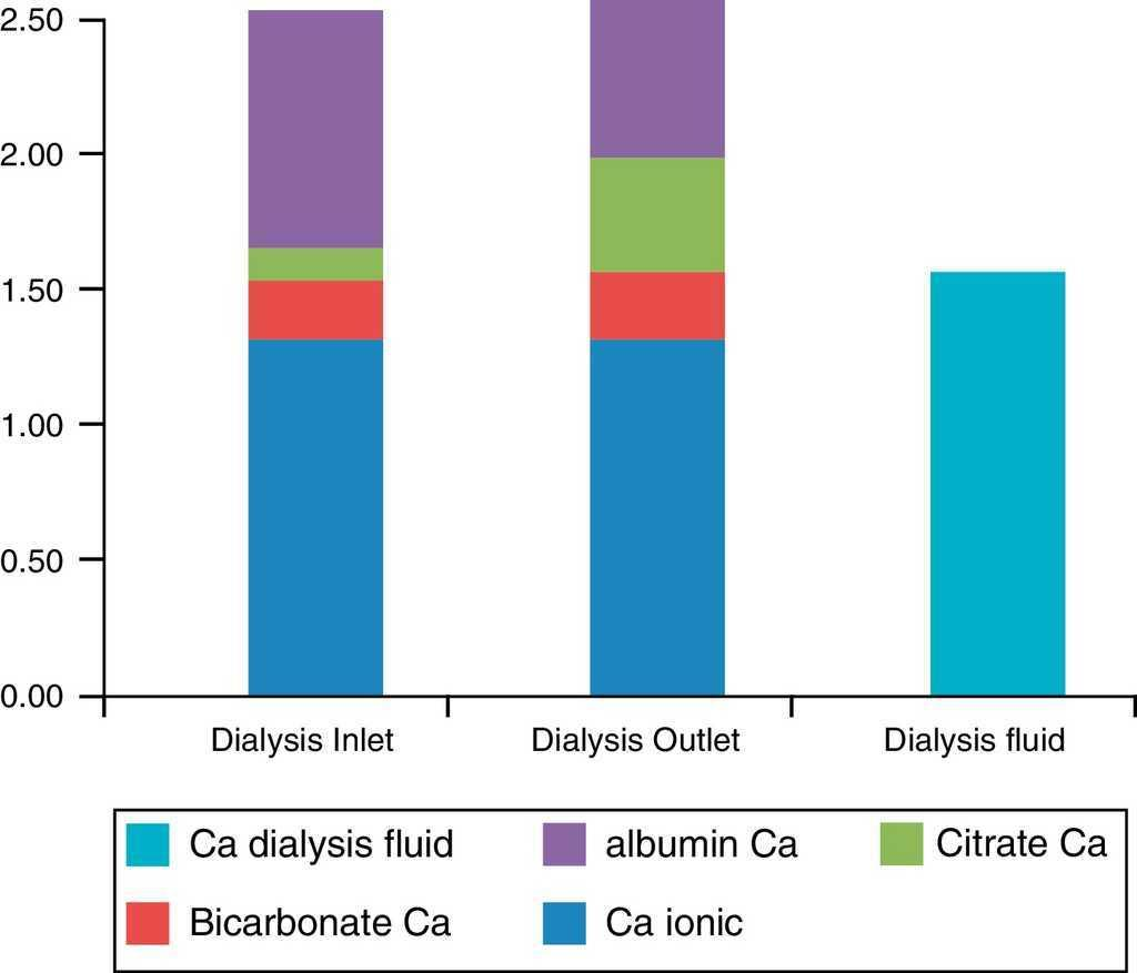 Concentrations Of Calcium In The Blood Mmol L Entering And Leaving Dialyser