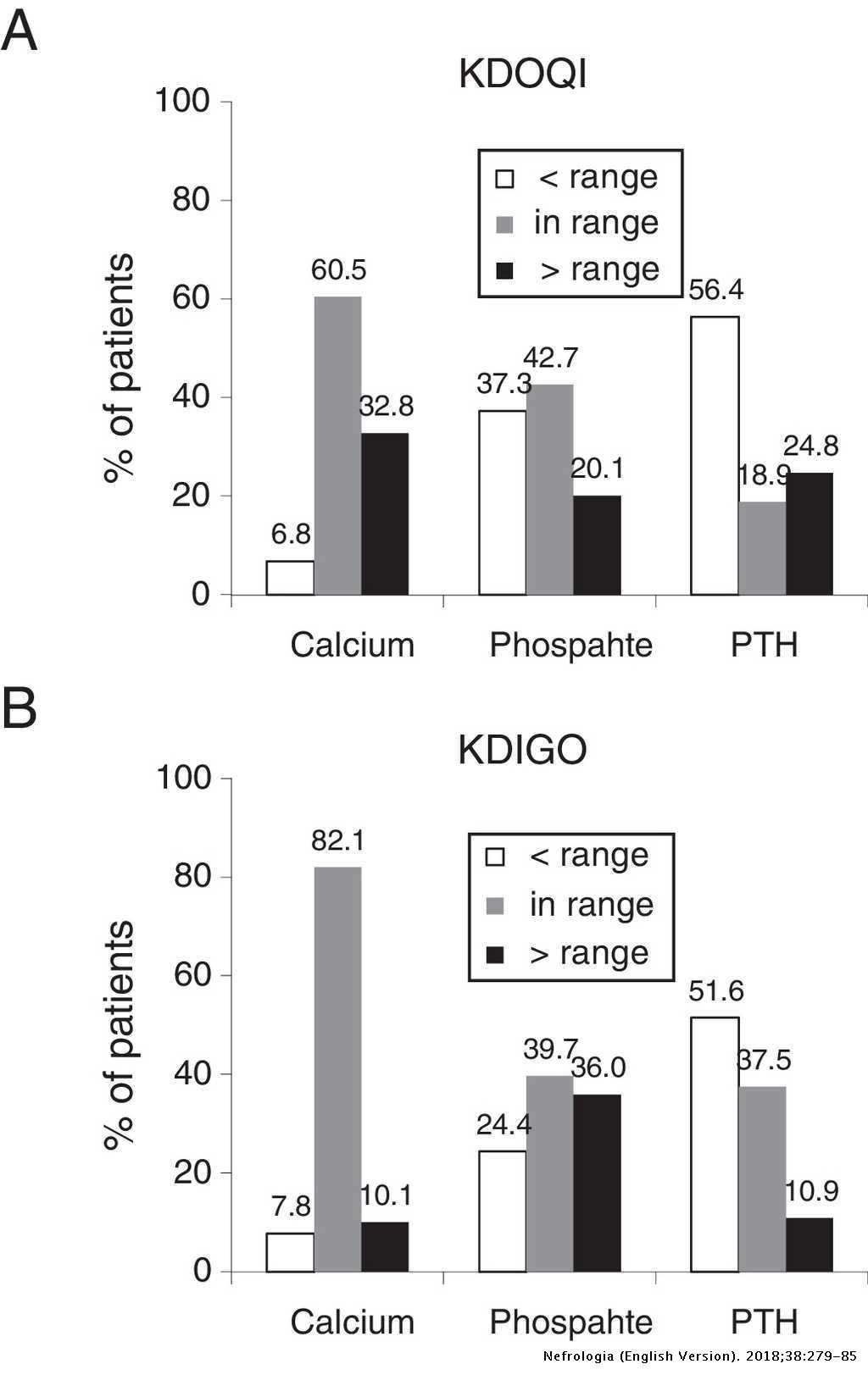 Impact of calcium overload on bone and mineral metabolism at